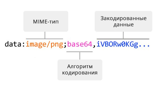 Структура изображения Base64
