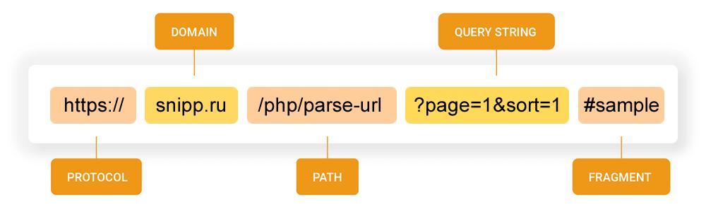 Структура URL адреса