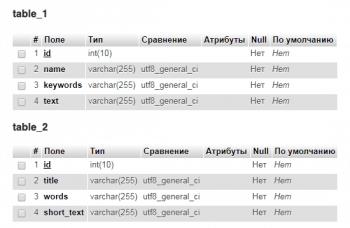 Запросы для заполнения таблицы данными из других таблиц