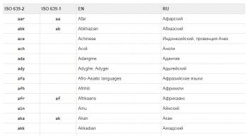 Коды языков ISO 639-2