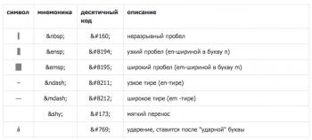 Спецсимволы и их мнемоники в HTML