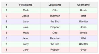 Как сделать полосатую таблицу на HTML, CSS, JS, PHP