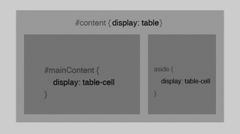 CSS display table