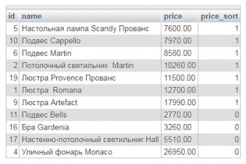 Сортировка по диапазону цен