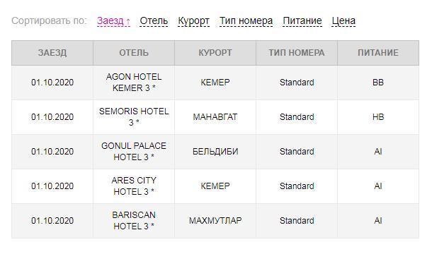 Сортировка таблиц в PHP