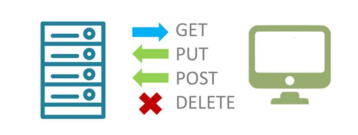 Запрет доступа для HTTP-методов