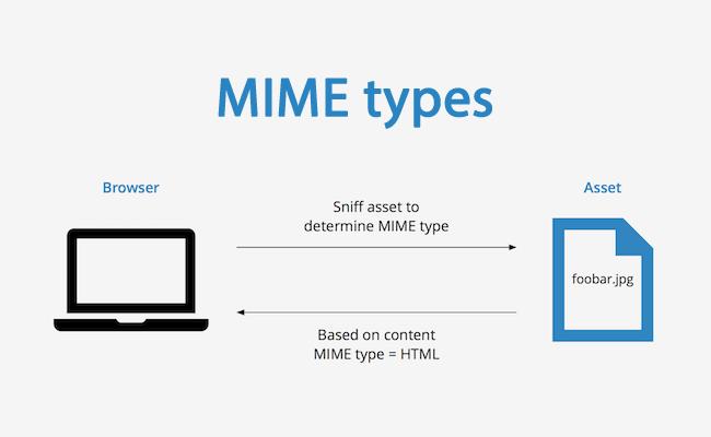 Работа с MIME-типами в PHP