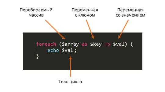 Использование циклов в PHP